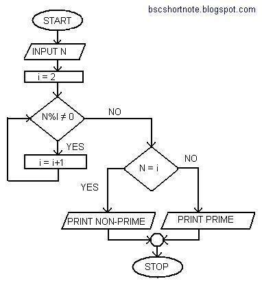 flowchart for prime numbers what is flowchart and its exles and their algorithms