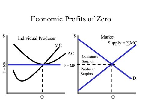 econ 150 microeconomics image gallery economic profit