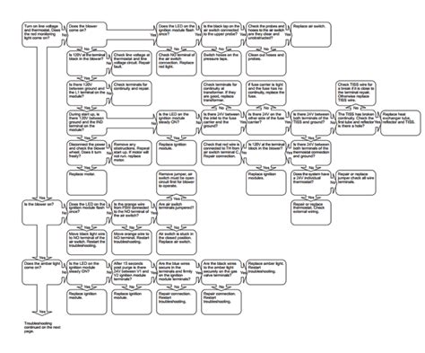 heat troubleshooting flowchart heat troubleshooting flowchart 28 images page 4 of