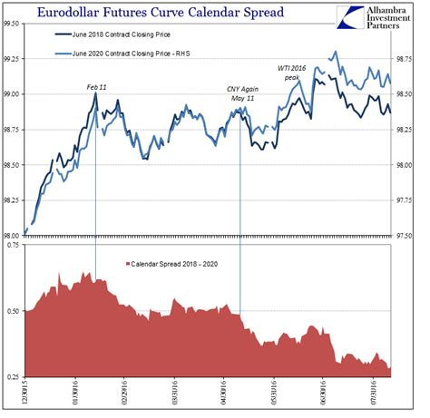 Selling Calendar Spreads Run Expectations After So Many Years Of Doubt