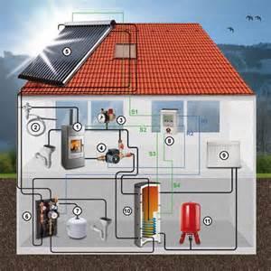 kamin mit wasseranschluss solarthermie infografik funktionsweise wasserfuehrender
