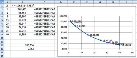 metodo de minimos cuadrados ejemplos resueltos regresi 243 n exponencial mediante el m 233 todo de los m 237 nimos