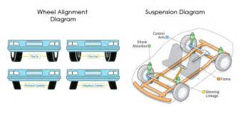 What Purpose Do Struts Serve On A Car Dallas Auto Alignment And Suspension Repair Shop In Dfw
