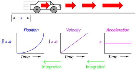 Understanding Car Crashes It S Basic Physics Worksheet Answer Key