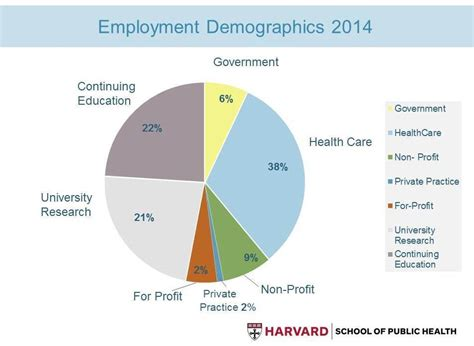 Of Oregon Mba Employment Statistics by Employment Demographics Admissions