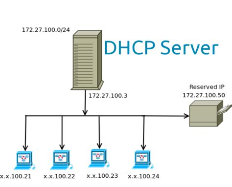how to configure dhcp server on ubuntu youtube setup dhcp server on ubuntu 14 04