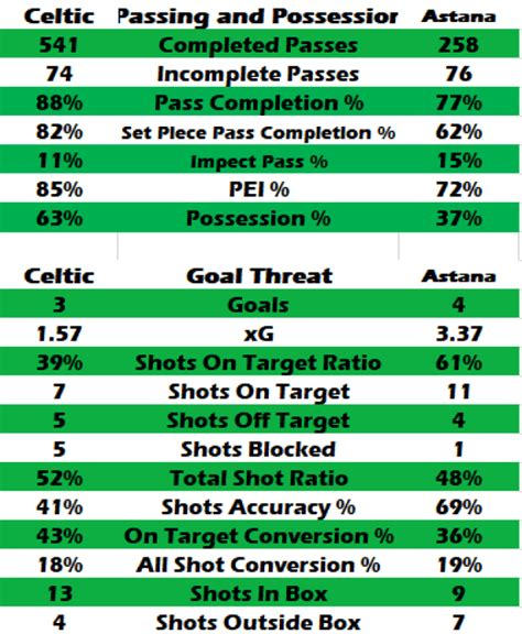 thrice of a number thrice bitton celtic by numbers