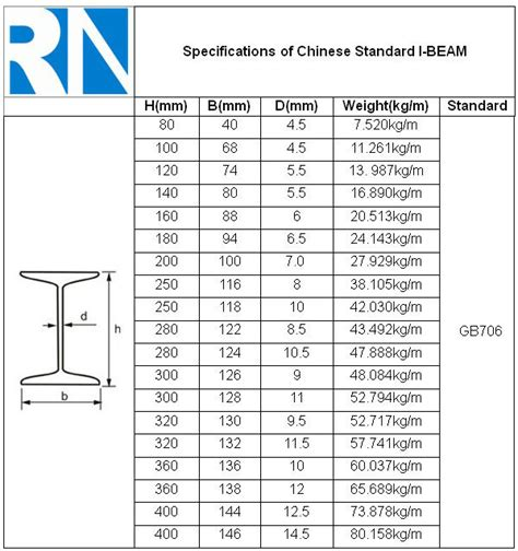standard beam sections related keywords suggestions for standard i beam
