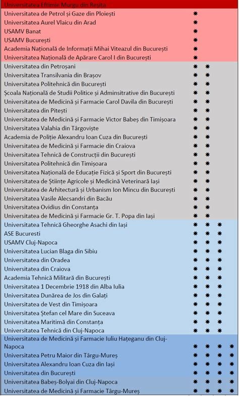 Spion Vino Fi 2016 rom 226 nia are șase universități de 4 stele potrivit