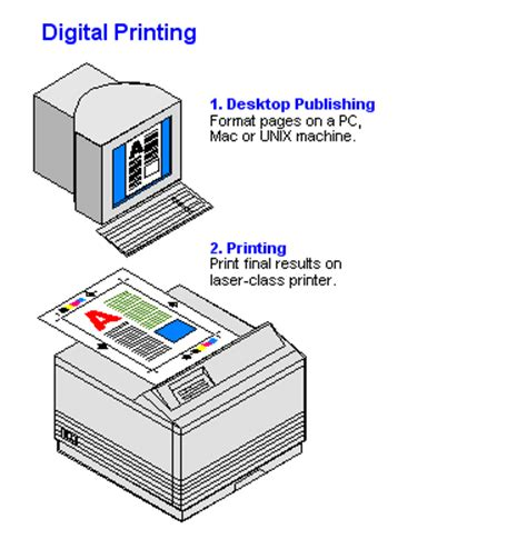 print layout computer definition digital printing dictionary definition digital printing