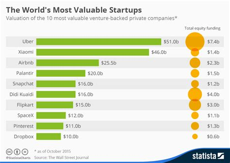 Value Of Mba In Silicon Valley by Chart The World S Most Valuable Startups Statista