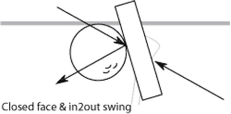 push draw golf swing ruthless golf understanding the angles in the quot new ball