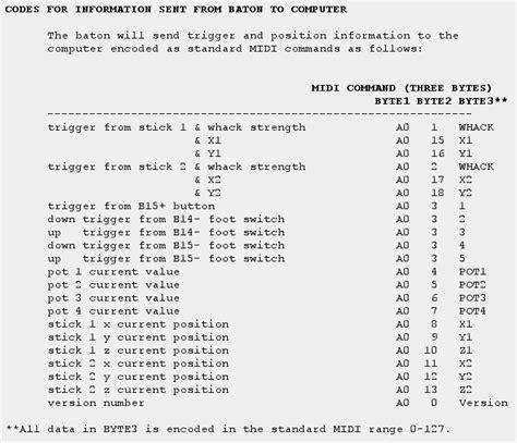 radio baton figures software