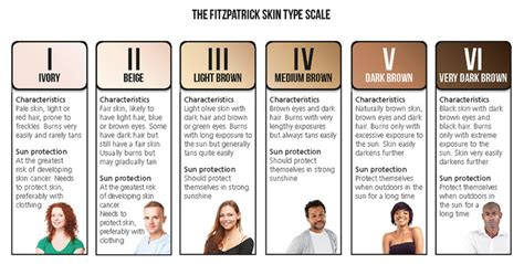 types of skin color how skin type effects removal ink revoke