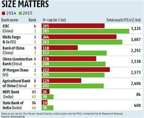 bank of china stock price hdfc bank sbi now among top 50 most valued global banks