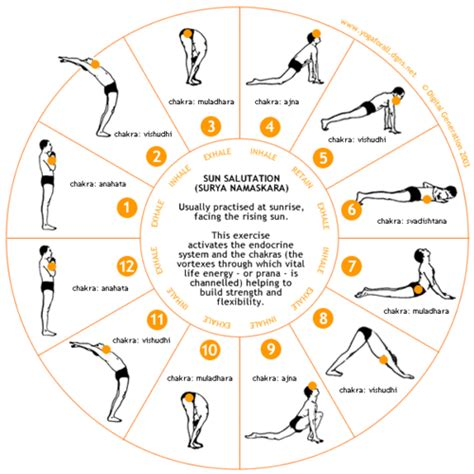 surya namaskaras surya namaskaram known is a drop unknown is an ocean