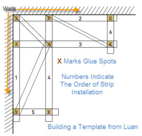 Making A Template For Your Solid Surface Countertop Extreme How To Countertop Template Material