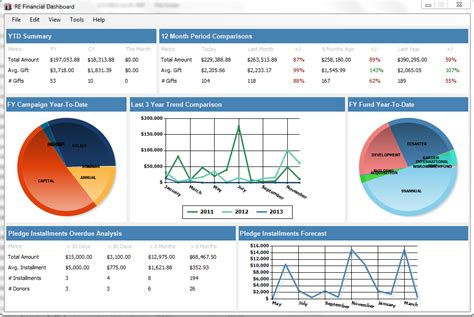 financial dashboard templates tucamino solutions technology for non profits the raiser