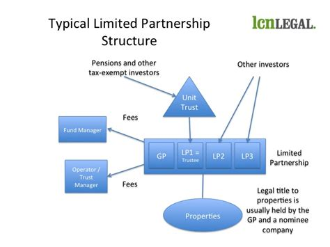 equity fund structure diagram an introduction to limited partnership funds who does