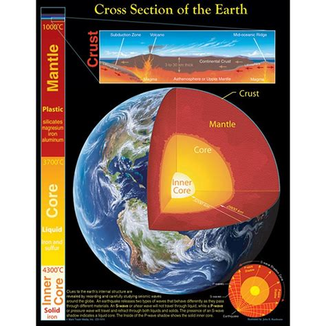 section of earth cross section of the earth chartlet cd 5856 carson