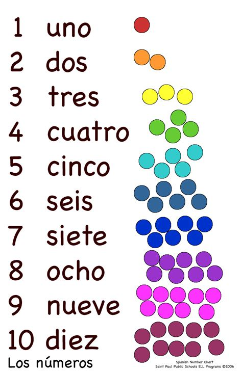 spanish numbers 1 100 printable flash cards spanish numbers 1 100 printable flash cards spanish