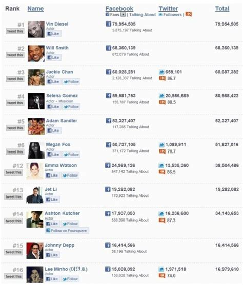 facebook ho lee min ho is the 16th most liked actor on facebook