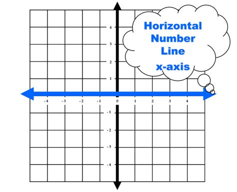 exle of x axis math dictionary x axis