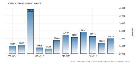 average wage uganda russia average monthly wages 1992 2015 data chart