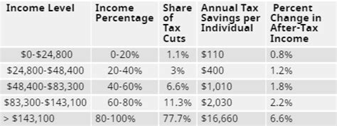 trump tax reform who benefits most from trump s tax reform 2017 vegas