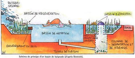 description technique du bassin de baignade biologique et