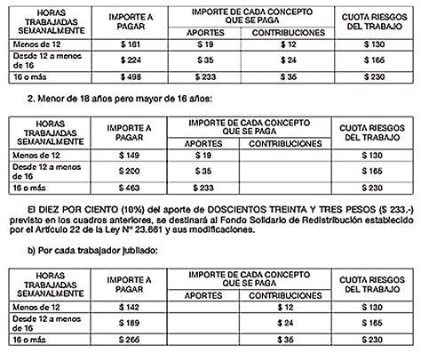 hora paga de trabajo domestico uruguay aumento aportes personal domestico