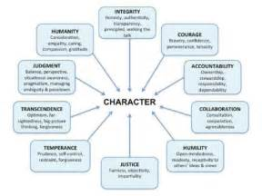 Outline 6 Virtues Of Leadership by Developing Leadership Character