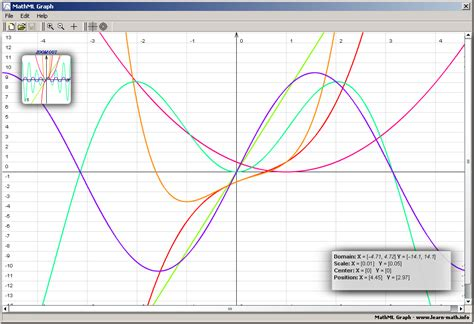websites for graphs mathmlgraph mathml graph is a project for drawing graphs