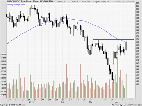 candlestick pattern of dlf stock trading charts hdfc auro pharma and dlf bramesh s