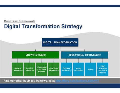 digital marketing caign planning template digital transformation strategy powerpoint
