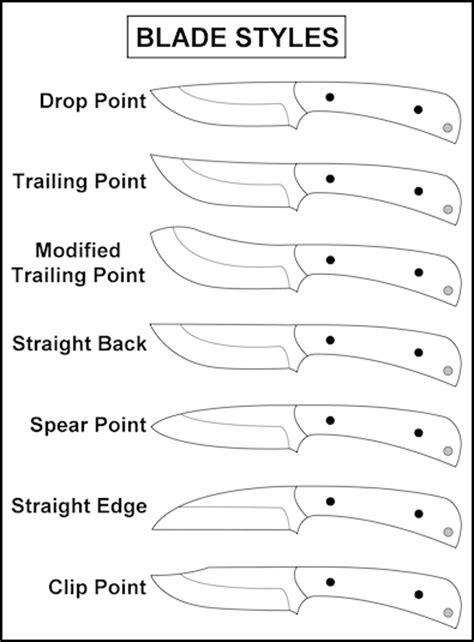 blade styles knife anatomy
