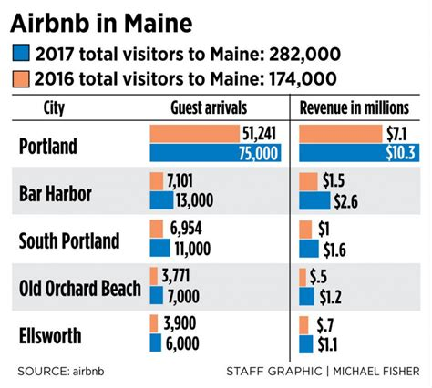 Maine Air Bnb   report slams airbnb in nyc for raising cost of housing