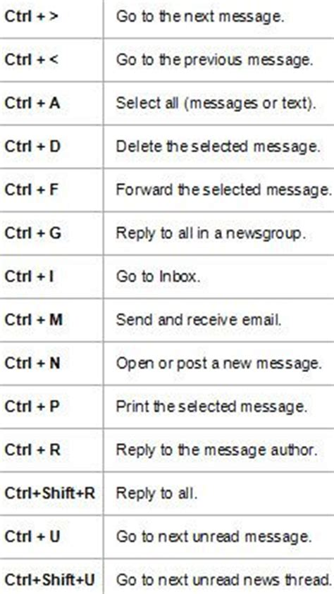 How To Type Resume Accent In Outlook How To Use Keyboard Shortcuts In Outlook Express App 4 That Outlook Express