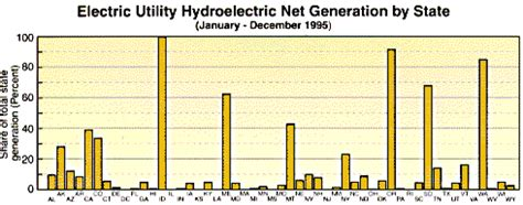 hydroelectric power water use usgs hydroelectric power water use usgs pt anugrah eltra