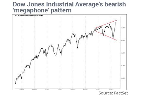 stock pattern megaphone bearish megaphone pattern calls for stock market selloff