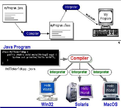 Dasar Pemrograman 2 Implementasi Menggunakan Java C Matlab dasar pemrograman java up to date