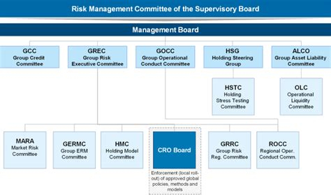 erste bank organigramm risk management