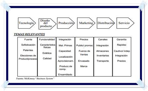 concepto de cadenas globales de valor unidad 3 3 2 concepto de cadena de valor
