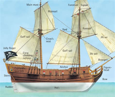 diagram of pirate ship inside a pirate ship q files encyclopedia drawing