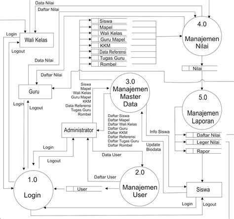 belajar membuat dfd level 0 contoh dfd data flow diagram level 0 sistem penilaian