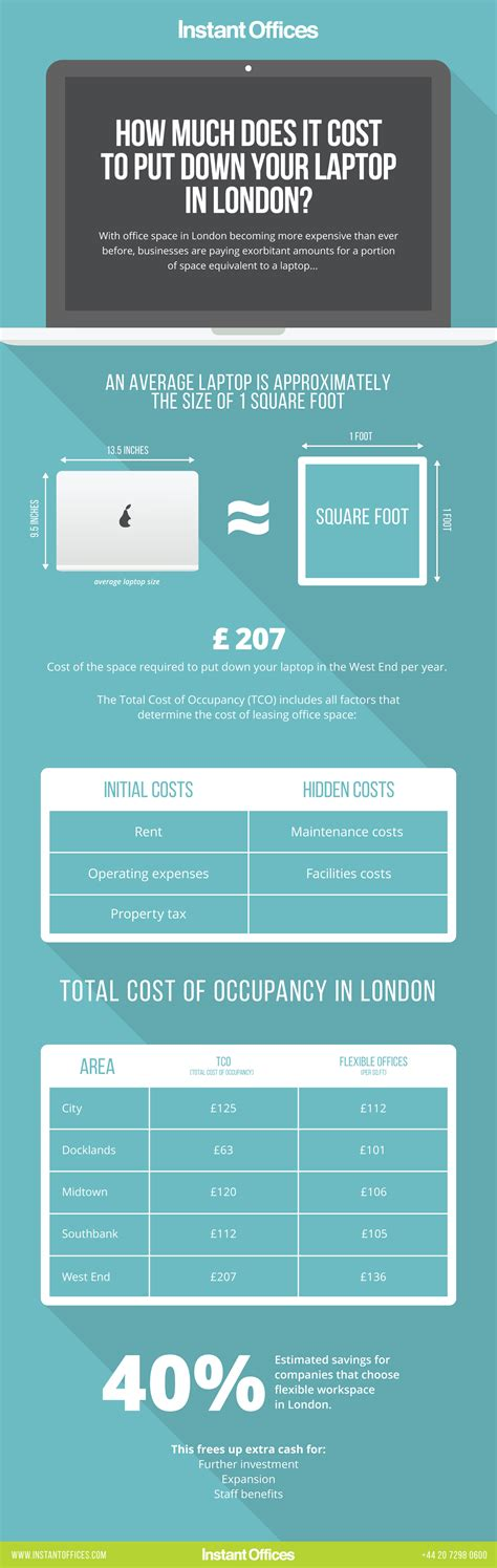 how much does it cost to put down your laptop in london