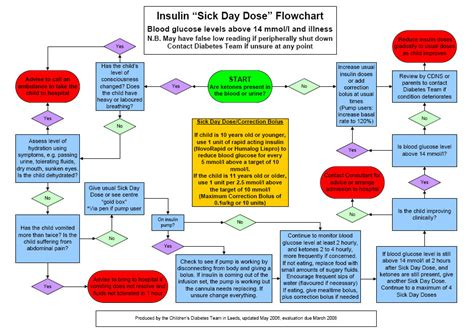 blood sugar flowchart flowchart sports sbstf blood sugar flow chart showing
