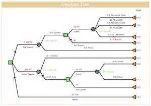 blank decision tree template decision tree free decision tree templates