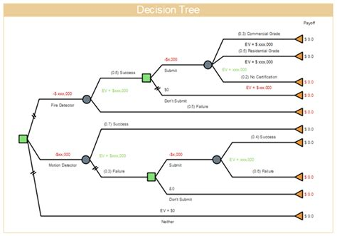 blank decision tree template free tree diagram exles