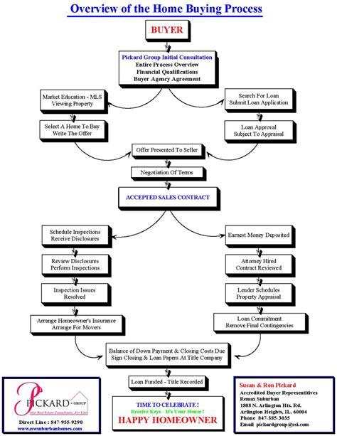 flowchart for purchase process purchasing flowchart process create a flowchart